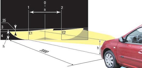 Регулировка света фар Рено Симбол - Renault Symbol (Символ)